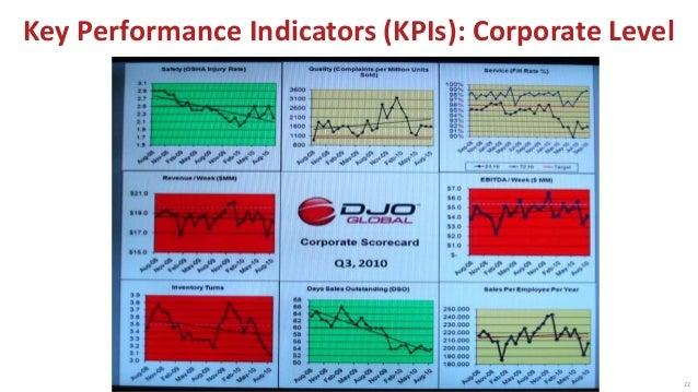 © 2016 The Karen Martin Group, Inc. 23 Key Performance Indicators: Value Stream Level
