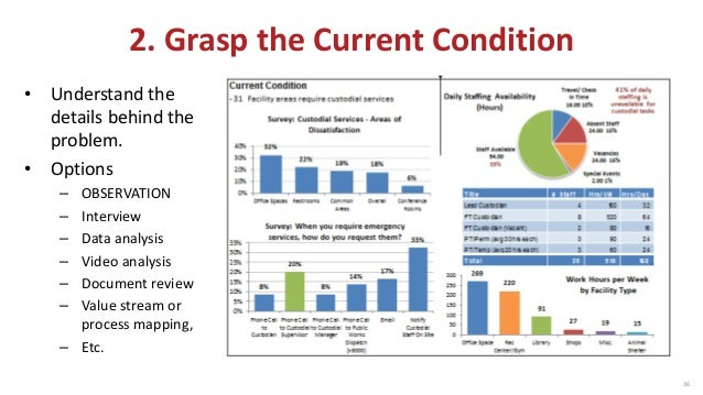 36 2 grasp the current grasp the current condition understand the details behind the problem sciox Choice Image