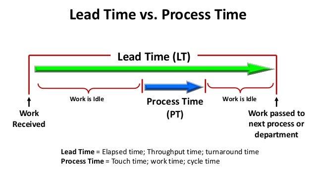 lead time vs  process time