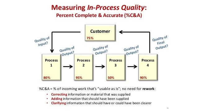 Measuring In-Process Quality: Percent Complete & Accurate (%C&A) Customer Process 1 Process 2 Process 3 Process 4 80% 50%9...