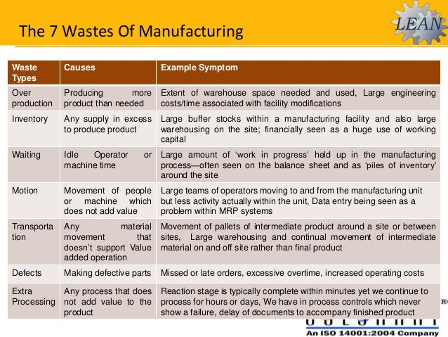 waste management in garment industry Items 20 - 25  figure 9 : wastes generated by garment manufacturing - % of world areas 25  figure 10  figure 16: steps to improve the waste management 34.