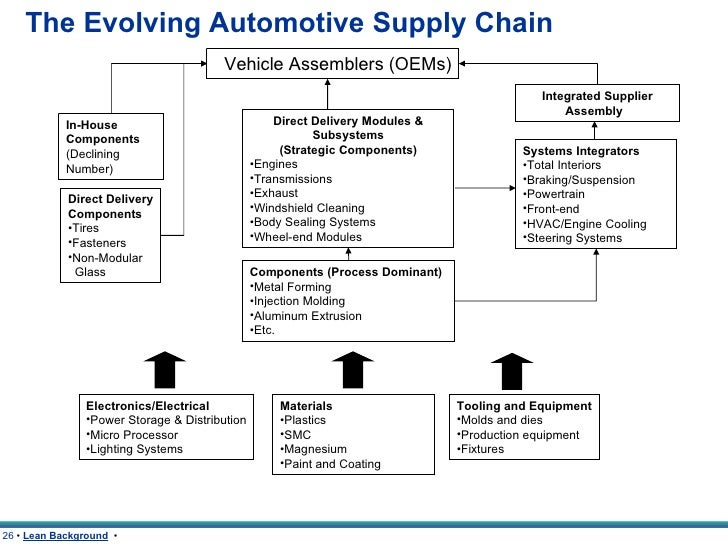 supply chain management in manufacturing industry pdf