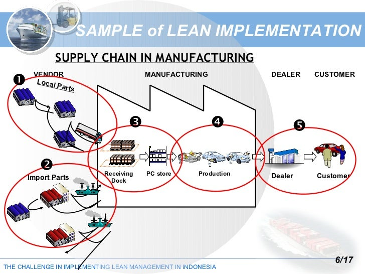 implementation of lean logistics in harley Implementing lean construction: understanding and action we also believe that implementation of lean in implementing lean construction: understanding and action.