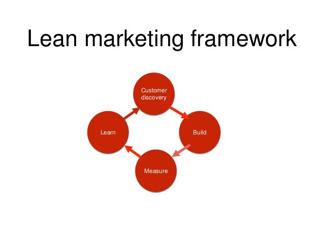 Image result for lean marketing