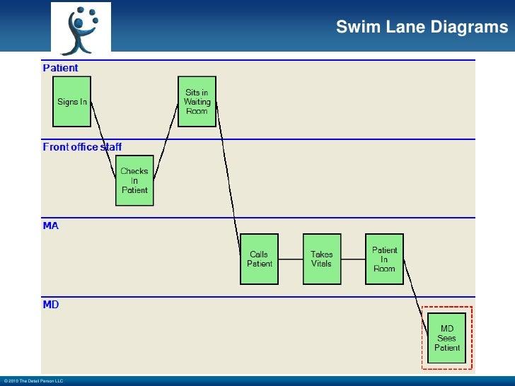 Swimlane Diagram For Ehr Wiring Diagram