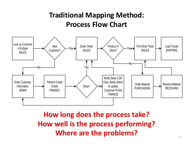 process flow diagram lean example electrical wiring diagram \u2022 process map traditional mapping method process flow chart how long does the proc rh slideshare net process flow diagram in autocad process flow diagram in visio