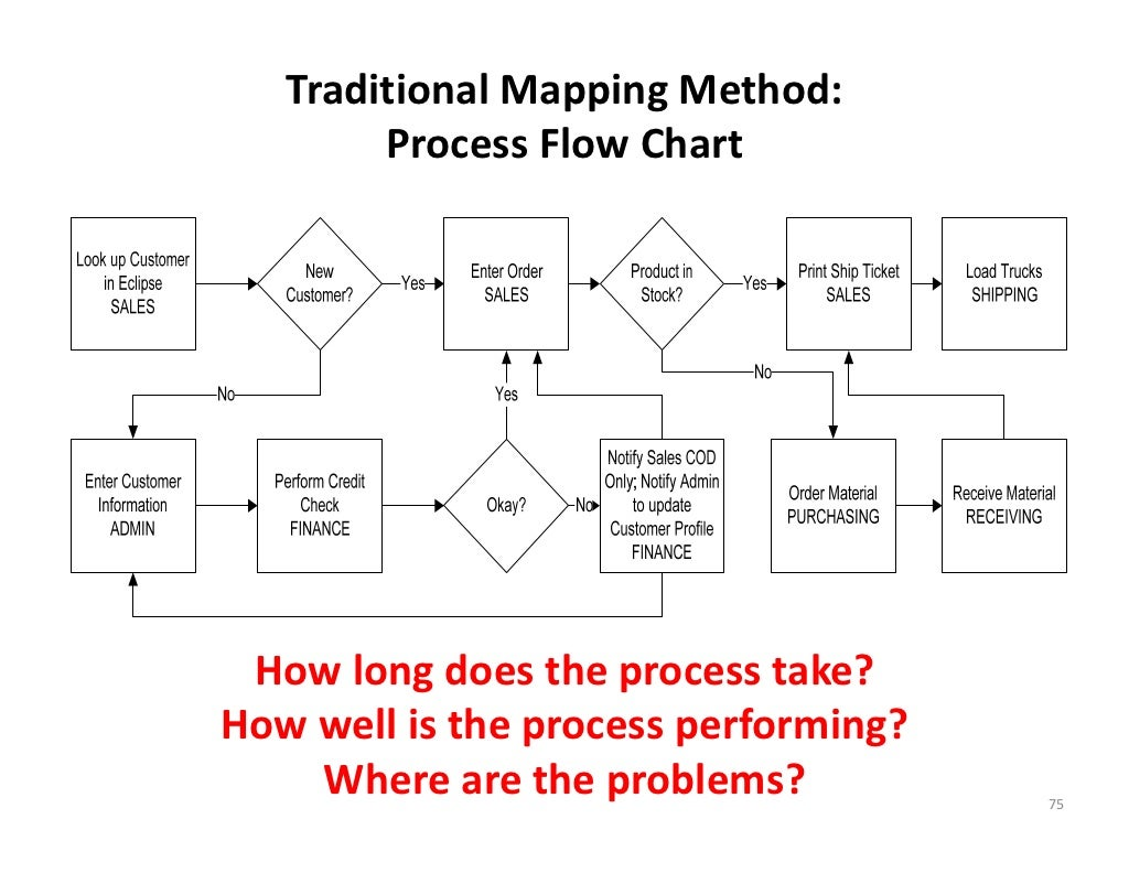 Traditional mapping method process flow chart how long does the proc nvjuhfo Image collections