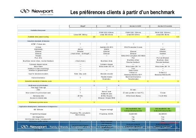 13 Newport Confidential Les préférences clients à partir d'un benchmark Available drive power PWM 320V 45Arms PWM 230V 150...