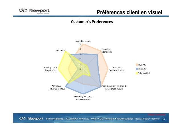 14 Newport Confidential Préférences client en visuel