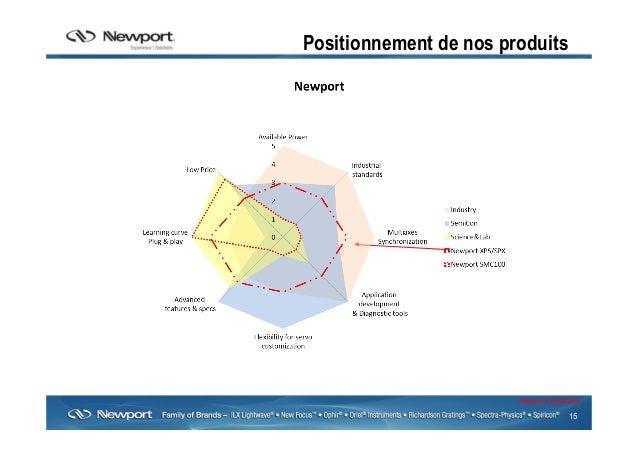 15 Newport Confidential Positionnement de nos produits