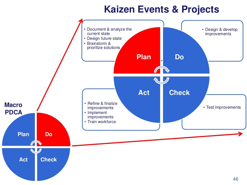 Kaizen Events  U0026 Projects