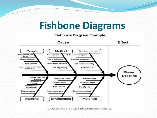 Lean production kaizen 18 fishbone diagrams ccuart Images