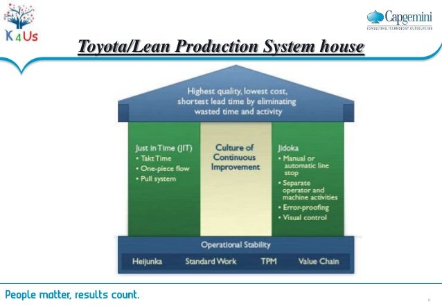 lean manufacturing and toyota production Taiichi ohno (1912-1990), the toyota executive who was the most ferocious foe of waste human for lean manufacturing lean manufacturing is a philosophy how to increase profit muda (waste) lean overview lean manufacturing tools production planning system (push system) push.