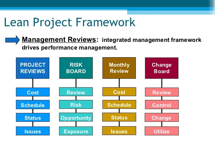 Lean Project Management Sample