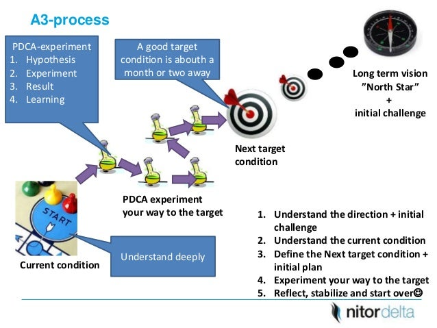 Lean projects with a3 method 10 sciox Choice Image