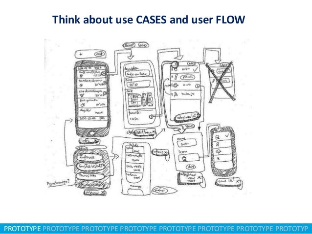 Think about use CASES and user FLOW  PROTOTYPE PROTOTYPE PROTOTYPE PROTOTYPE PROTOTYPE PROTOTYPE PROTOTYPE PROTOTYP