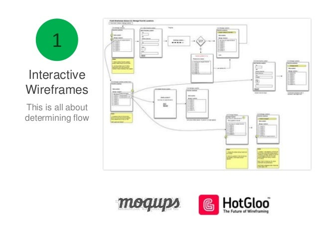 Interactive Wireframes This is all about determining flow
