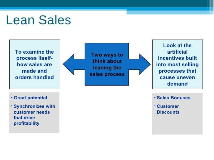 Lean Sales Sample Slide 3