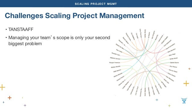 SCALING PROJECT MGMT  Challenges Scaling Project Management  • TANSTAAFF  • Managing your team's scope is only your second...
