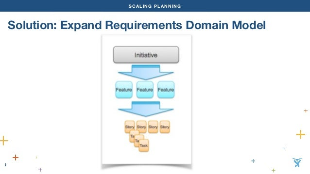SCALING PLANNING  Solution: Expand Requirements Domain Model