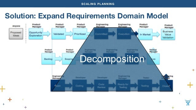 SCALING PLANNING  Solution: Expand Requirements Domain Model  Decomposition
