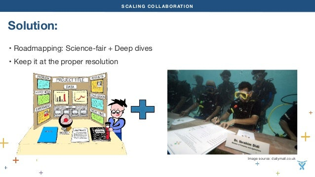 SCALING COLLABORATION  Solution:  • Roadmapping: Science-fair + Deep dives  • Keep it at the proper resolution  Image sour...