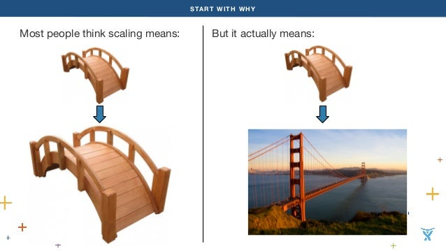 START WITH WHY  Most people think scaling means: But it actually means: