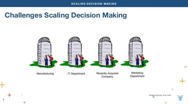 SCALING DECISION MAKING  Challenges Scaling Decision Making  Image source: tlnt.com