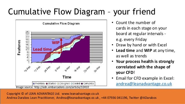 Lean seminar get more done in your business with kanban cumulative flow diagram ccuart Gallery