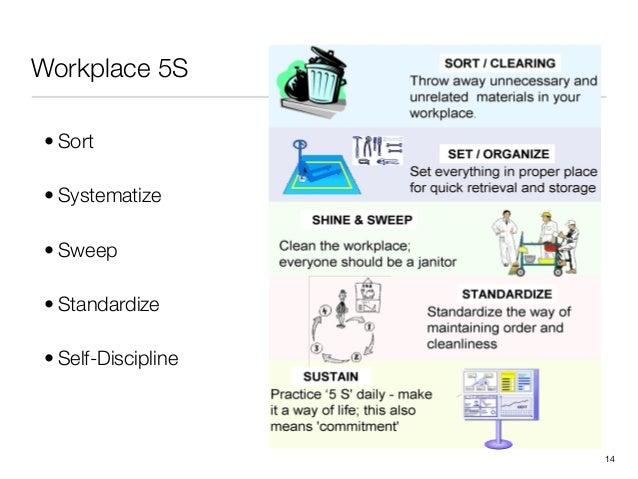 Workplace 5S!14• Sort• Systematize• Sweep• Standardize• Self-Discipline