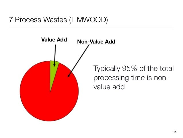 7 Process Wastes (TIMWOOD)!16Value Add Non-Value AddTypically 95% of the totalprocessing time is non-value add