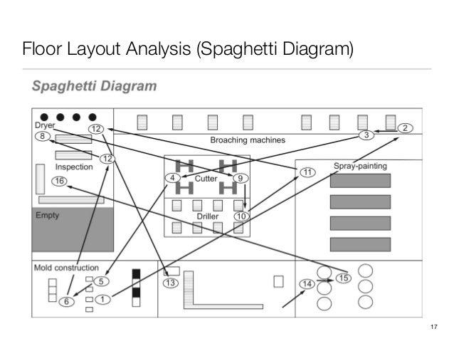 Floor Layout Analysis (Spaghetti Diagram)!17