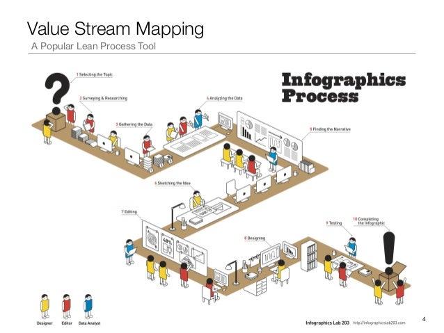 Value Stream MappingA Popular Lean Process Tool!4