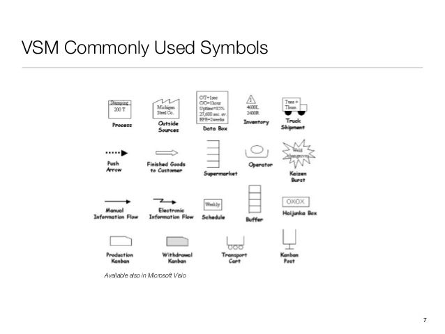 VSM Commonly Used Symbols!7Available also in Microsoft Visio