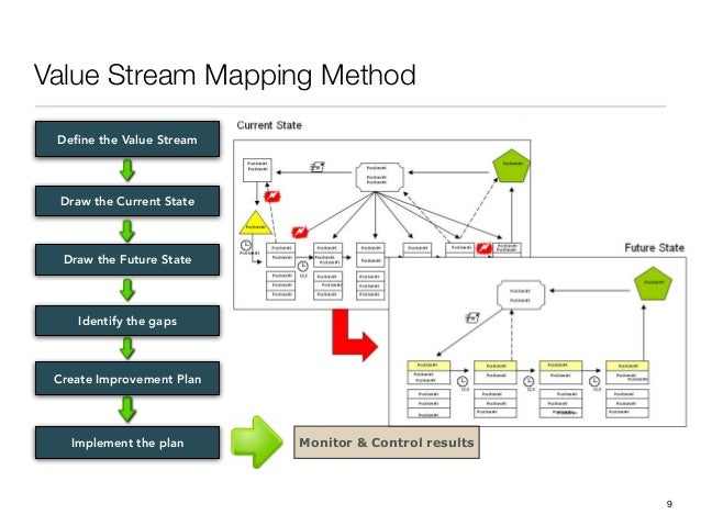 Value Stream Mapping Method!9Define the Value StreamDraw the Current StateDraw the Future StateCreate Improvement PlanImple...