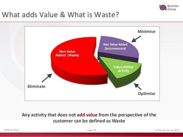 lean value cycle