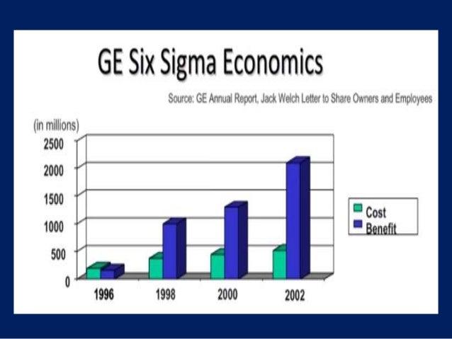 Six Sigma Critical Success Factors