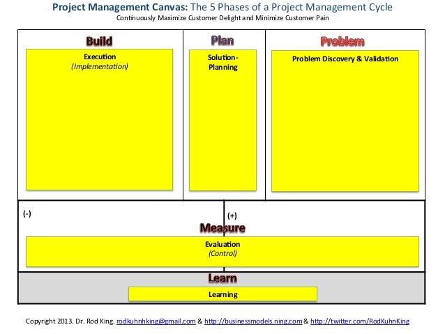 Project Management Canvas The 5 – Project Management Worksheet