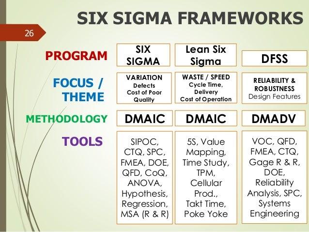 lean six sigma vs six sigma