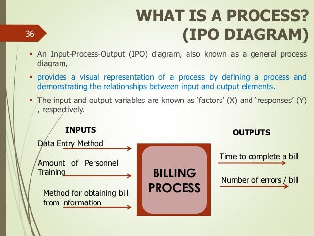 Ipo diagram example auto electrical wiring diagram ipo diagram example images gallery ccuart Image collections