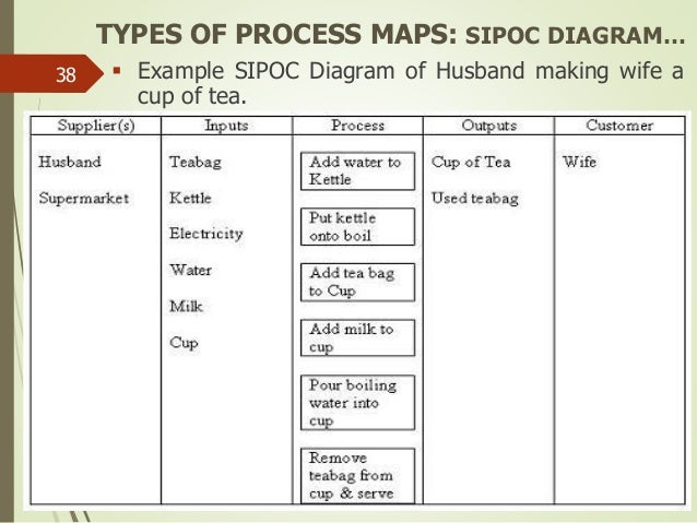 Sipoc diagram for restaurant search for wiring diagrams lean six sigma green belt new rh slideshare net six sigma sipoc diagram sipoc template ccuart Choice Image