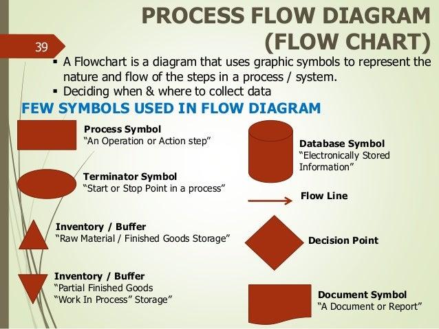 lean six sigma green belt new rh slideshare net Lean Six Sigma Process Lean Six Sigma Process