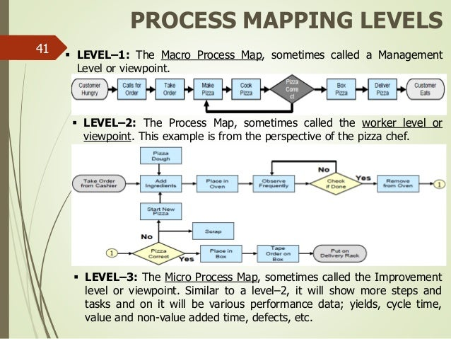 lean six sigma green belt new rh slideshare net P Diagram Example Cause and Effect Tree Diagram