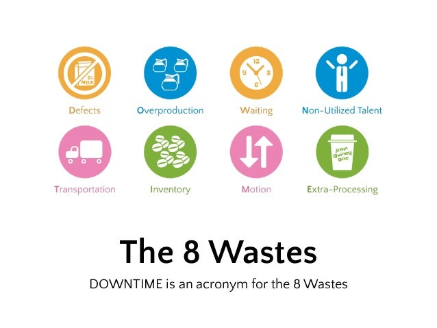 Lean Six Sigma The 8 Wastes - GoLeanSixSigma.com