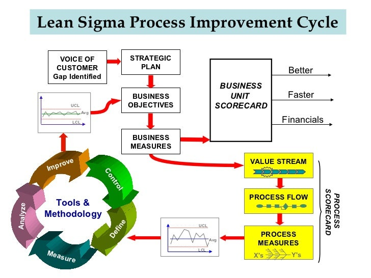 business process and lean six sigma It is recommended to have completed the lean six sigma green belt training the lean six sigma green belt course and bpmr allows to pass the 'business process management practitioner' exam.