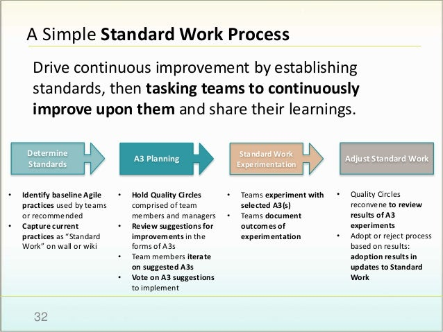 Making Improvement Standard: Dynamic Agile Practices through Lean Sta…