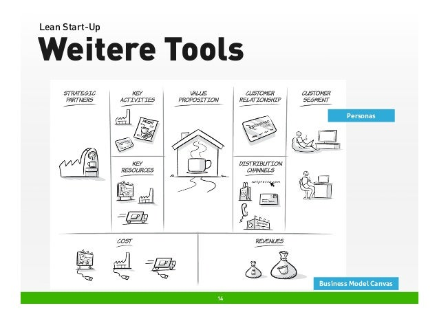 Lean Start-Up  Weitere Tools Personas  Business Model Canvas 14