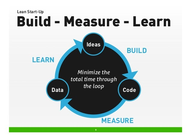 Lean Start-Up  Build - Measure - Learn Ideas  BUILD  LEARN  Data  Minimize the total time through the loop  Code  MEASURE ...