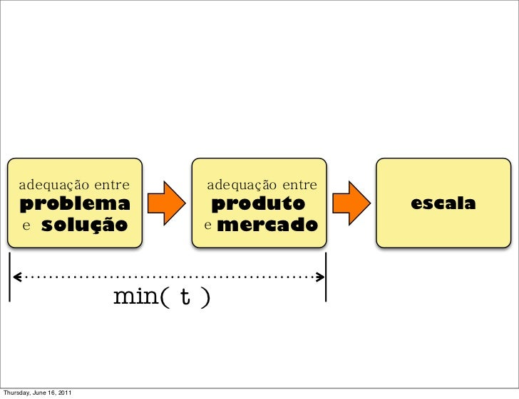 adequação entre             adequação entre     problema                     produto          escala     e solução        ...