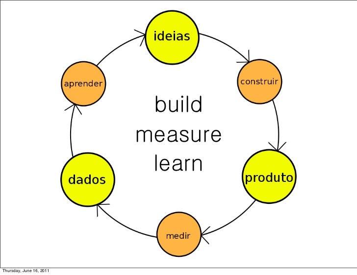 build                          measure                           learnThursday, June 16, 2011